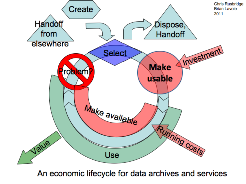 Pictorial version of the economic lifecycle model described in the text